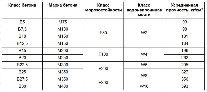 Таблица состава 2